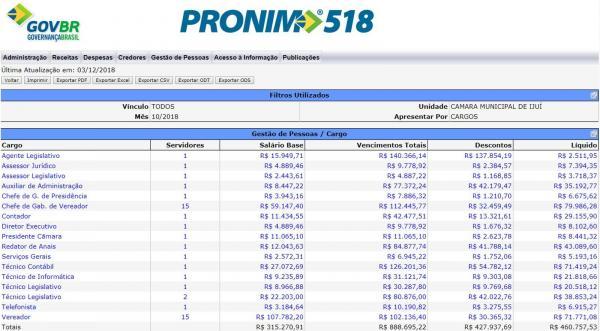 Servidores da Câmara de Vereadores de Ijuí têm vencimentos maiores do que ministros do STF