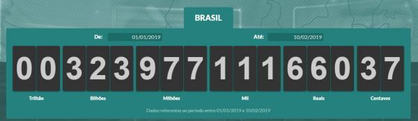 Brasileiros já pagaram R$ 323,7 bilhões em impostos em 2019