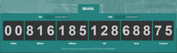 Brasileiros já pagaram mais de R$ 815 bilhões em tributos