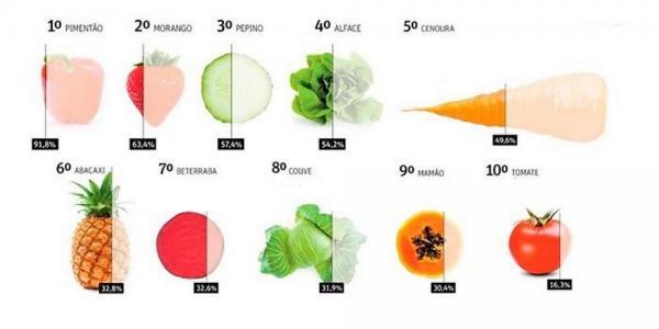 ANVISA divulga lista dos vegetais com maiores índices de contaminação por agrotóxicos