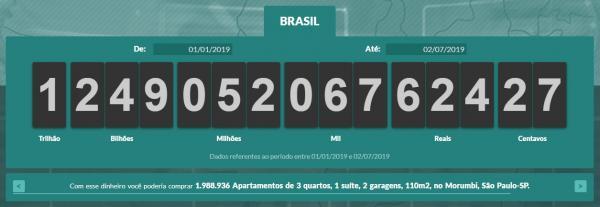 Brasileiros já pagaram R$ 1,24 trilhão em impostos em 2019
