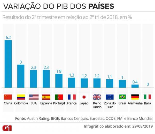 Desempenho do PIB do Brasil no 2º trimestre fica em 36º em ranking com 42 países