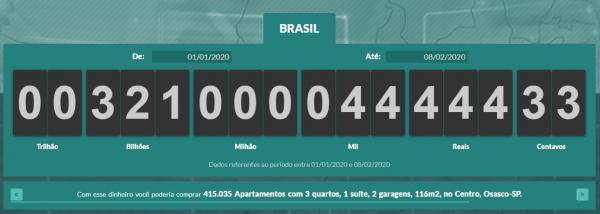 Brasileiros já pagaram R$ 321 bilhões em impostos em 2020