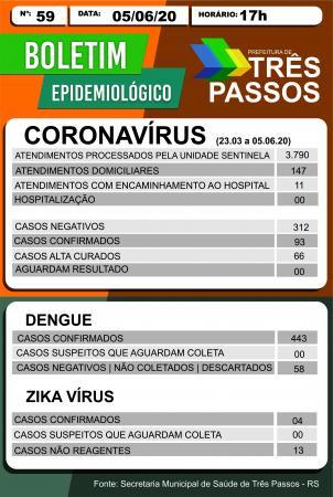 Três Passos se aproxima de 100 casos de Covid-19