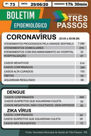 Três Passos chega a 359 casos confirmados de Covid-19