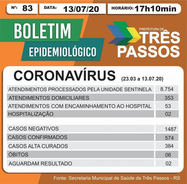 Três Passos confirma 574 casos de Covid-19