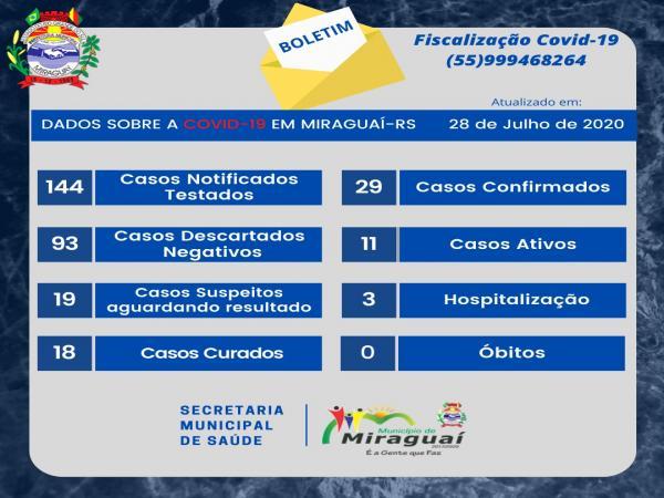Miraguaí registra aumento nos casos do novo coronavírus