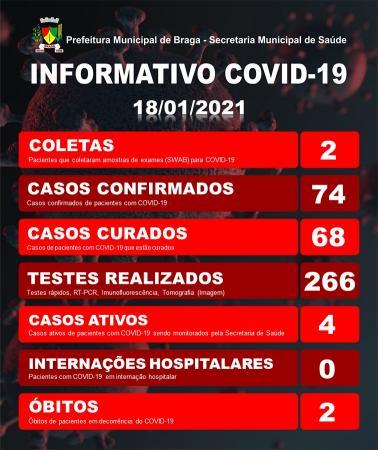 Braga registra o 2º óbito decorrente do Covid-19